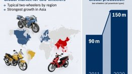 IAB Report - Bosch enters 2-wheeler powertrain segment with fuel injectors costing about the same as a carburettor