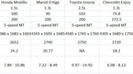 Comparo - Honda Mobilio vs Maruti Ertiga vs Toyota Innova vs Chevrolet Enjoy vs Nissan Evalia