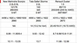 Comparo - New Mahindra Scorpio vs Tata Safari Storme vs Renault Duster vs Nissan Terrano