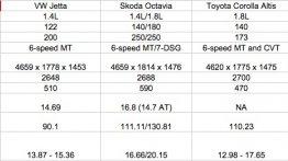 VW Jetta facelift vs Skoda Octavia vs Toyota Corolla vs Hyundai Elantra - Comparo