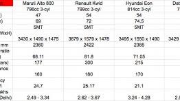Maruti Alto 800 facelift vs Renault Kwid vs Datsun redi-GO vs Hyundai Eon - Comparo