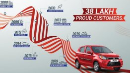 Maruti Alto crosses 38 lakh unit sales milestone
