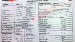 Leaked spec-sheet reveals performance numbers of BS-VI Vespa 125 and 150