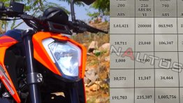Here's how much the BS-VI KTM 250 Duke will cost in Mumbai