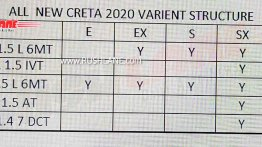 2020 Hyundai Creta variants, engines, transmissions & colours leaked