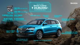 Skoda Karoq launched in India, priced at INR 25 lakh