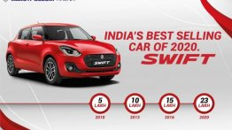 Maruti Suzuki Swift Achieves Record Sales Milestone Of 23 Lakh Units