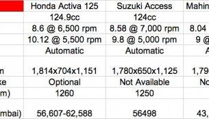 Comparo - Honda Activa 125 vs Suzuki Access vs Mahindra Rodeo RZ