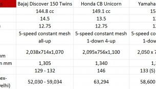 Comparo - Bajaj Discover 150 vs Honda CB Unicorn vs Yamaha SZ