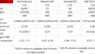 Comparo - Fiat Punto Evo vs Maruti Swift vs VW Polo vs Hyundai i20 (old)