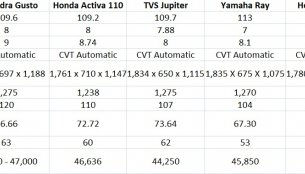 Comparo - Mahindra Gusto vs Honda Activa vs TVS Jupiter vs Yamaha Ray vs Suzuki Let's vs Hero Maestro