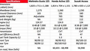 Mahindra Gusto 125 vs Honda Activa 125 vs Suzuki Access - Comparo