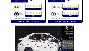 Perodua Bezza scores 5/5 in ASEAN NCAP crash test