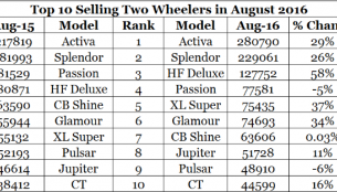 Honda Activa continues to maintain lead over Hero Splendor in August 2016