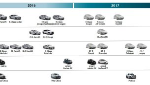 Facelifts for Mercedes S-Class & Mercedes GLA confirmed for 2017