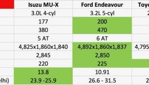 Toyota Fortuner vs. Ford Endeavour vs. Hyundai Santa Fe vs. Isuzu MU-X - Comparo