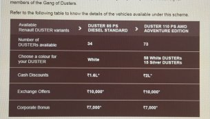 Renault Duster being offered with discounts of up to INR 2 lakhs