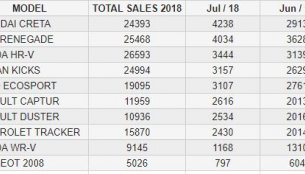 Hyundai Creta, Honda HR-V & Jeep Renegade dominate Brazil's SUV market