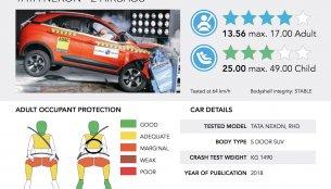 Tata Nexon gets 4/5 stars in Global NCAP crash test [Video]