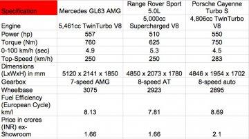 Comparo - Mercedes GL63 AMG vs Range Rover Sport 5.0L vs Porsche Cayenne Turbo S