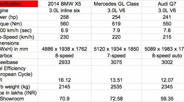 Comparo - 2014 BMW X5 vs Mercedes GL Class vs Audi Q7