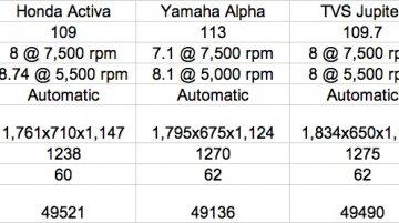 Comparo - Suzuki Let's vs Honda Activa vs Yamaha Alpha vs TVS Wego, Jupiter vs Hero Maestro