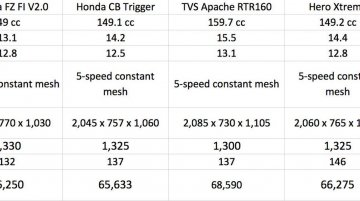 Comparo - Yamaha FZ FI V2.0 vs Honda CB Trigger vs TVS Apache RTR160 vs Bajaj Pulsar 150 vs Hero Xtreme
