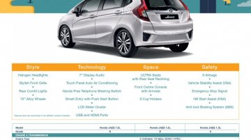 Malaysia - India-bound 2014 Honda Jazz bookings commenced; available in 3 variants