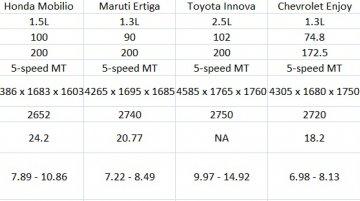 Comparo - Honda Mobilio vs Maruti Ertiga vs Toyota Innova vs Chevrolet Enjoy vs Nissan Evalia