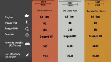 Comparo - Fiat Avventura vs VW Cross Polo vs Toyota Etios Cross [Updated]