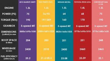 Comparo - 2015 Maruti Swift vs Fiat Punto Evo vs Nissan Micra vs Toyota Liva vs Chevrolet Sail