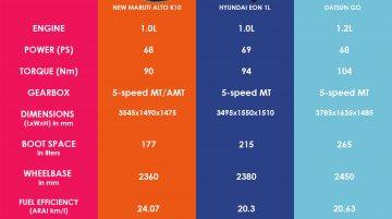 Comparo - New Maruti Alto K10 vs Hyundai Eon 1L vs Datsun Go