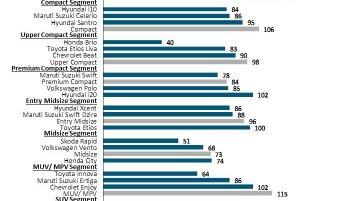 IAB Report - Maruti Alto 800, Honda Brio, Skoda Rapid, Toyota Innova top quality study