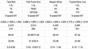 Tata Bolt vs Fiat Punto Evo vs Nissan Micra vs Toyota Liva - Comparo