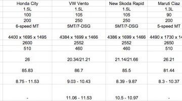 Hyundai Verna vs Honda City vs Maruti Ciaz vs VW Vento - Comparo