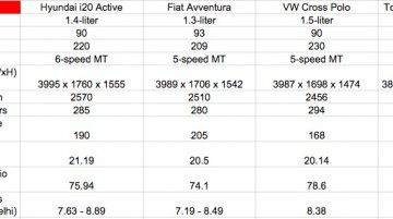 Hyundai i20 Active vs Fiat Avventura vs VW Cross Polo vs Toyota Etios Cross - Comparo