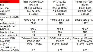 Bajaj Pulsar RS200 vs KTM RC200 vs Honda CBR 250R - Comparo