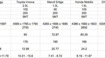 Renault Lodgy vs Maruti Ertiga vs Toyota Innova vs Honda Mobilio - Comparo