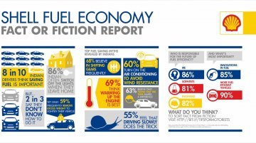 IAB Report - Shell report reveals 49% of Indians believe in 'burping' the car to save fuel