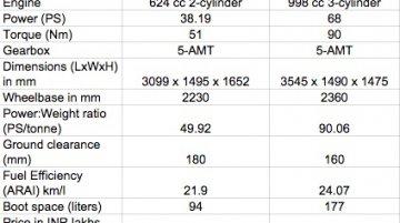 Tata GenX Nano AMT vs Maruti Alto K10 AMT - Comparo