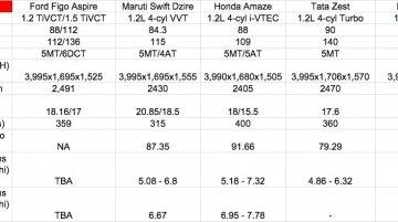Ford Figo Aspire vs Maruti Dzire vs Honda Amaze vs Hyundai Xcent vs Tata Zest - Comparo