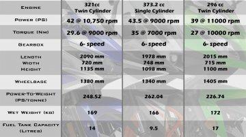 Yamaha R3 vs KTM RC390 vs Kawasaki Ninja 300 - Comparo