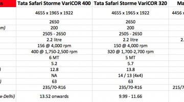 Tata Safari Storme VariCOR 400 vs VariCOR 320 vs Mahindra Scorpio - Comparo