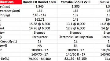 Honda CB Hornet 160R vs Suzuki Gixxer vs Yamaha FZ-S - Comparo