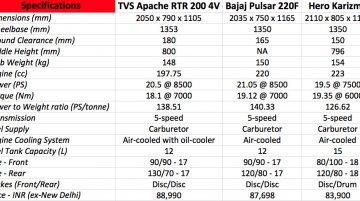 TVS Apache RTR 200 4V vs Bajaj Pulsar 220F vs Hero Karizma - Comparo