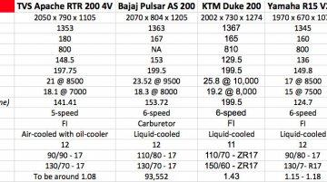 TVS Apache RTR 200 4V vs Bajaj Pulsar AS200 vs KTM Duke 200 vs Yamaha R15 - Comparo