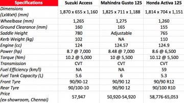 2016 Suzuki Access vs Mahindra Gusto 125 vs Honda Activa 125 - Comparo