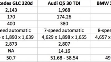 Mercedes GLC vs Audi Q5 vs BMW X3 vs Land Rover Discovery Sport - Comparo