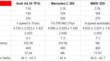 2016 Audi A4 vs Mercedes C Class vs BMW 3 Series vs Jaguar XE - Comparo