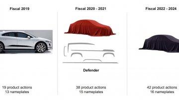 Land Rover Defender & Jaguar I-Pace part of the 99-product JLR launch program